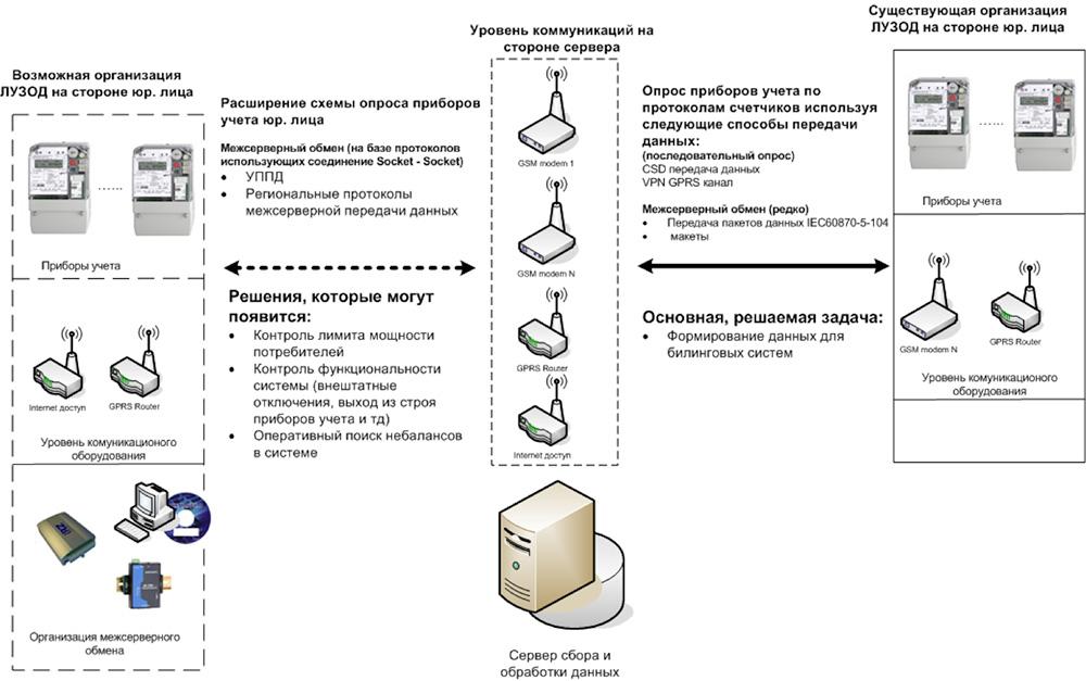 Типовая схема построения системы сбора и обработки данных от юридических лиц на уровне энергопоставляющей организации
