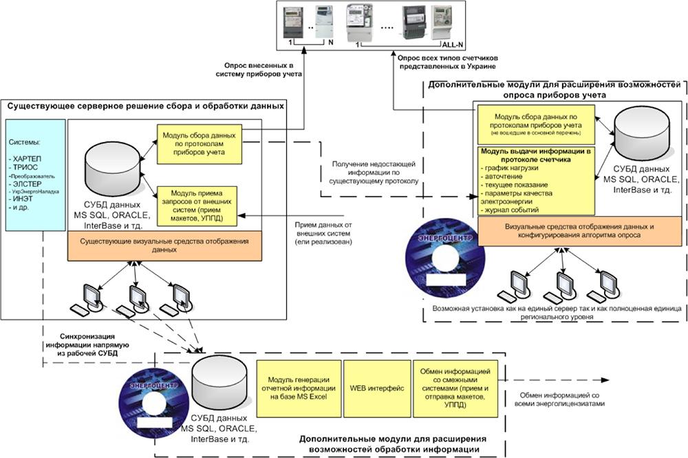 Построение системы сбора данных на базе существующей системы учета и модулей ПО «ЭнергоЦентр»