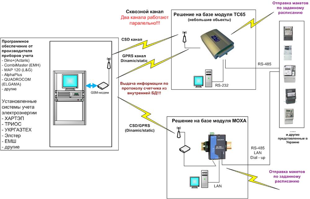 Варианты построения систем учета  с использованиемУСПД на базе  ПО «ЭнергоПро»